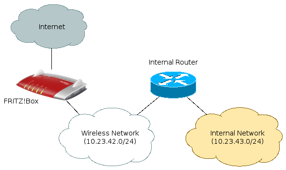 Internet --- [FritzBox] --- WLAN --- [router] --- LAN